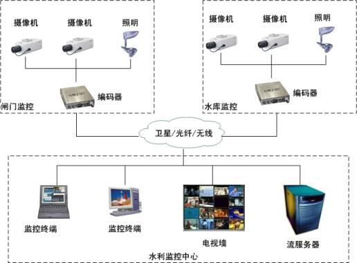 网络通信平台由路由器,交换机