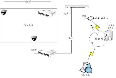 网络高清摄像头接线方法